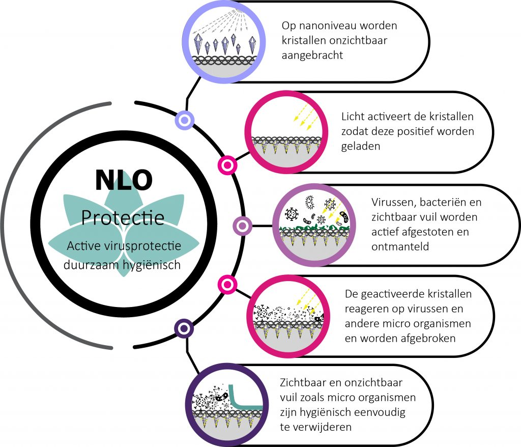 NLO_protection